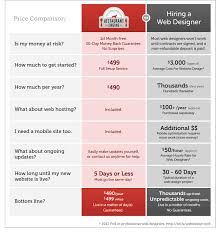 Web Design Package Pricing Restaurant Engine Pricing