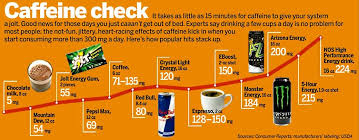 Chart Comparing Caffeine Amounts In Energy Drinks In 2019
