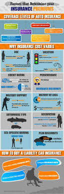 car insurance infographic on bestinfographic co uk
