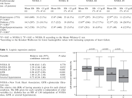 Nyha Classification Chart Association Of Haemoglobin Values And Nyha Class In The