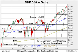 Charting The Match Charting A Bearish December Start S P 500 Ventures Under