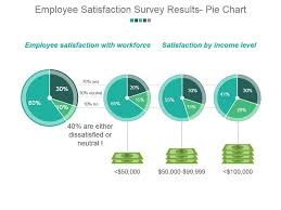 Employee Satisfaction Survey Results Pie Chart Powerpoint