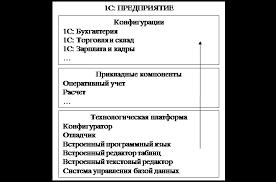 Дипломная работа Разработка модуля для предприятия по сборке ПК в  1 4 Система 1С Предприятие