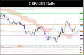 Gbp Usd Live Chart Investing Pinterest