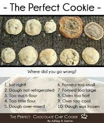 Cookie Chart Great Hints About Cookie Mistakes You May Have Made In 2019