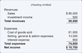 balance sheet vs income statement bookkeeping balance sheet and income statement are linked