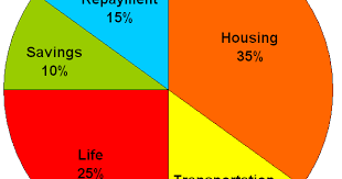 Here Is A Reason To Start Your Final Expense Pie Chart
