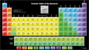 periodic table with atomic m in hd chemistry images