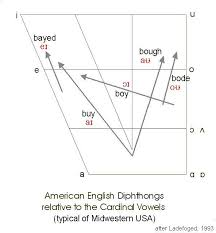 ipa vowel chart english diphthongs in english yahoo image search results vowel sound