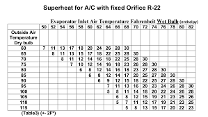 R22 Superheat Chart What Should My Superheat Be Hvac School