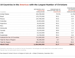 Regional Distribution Of Christians Pew Research Center