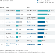 shopping list by department how retailers can keep up with consumers mckinsey company