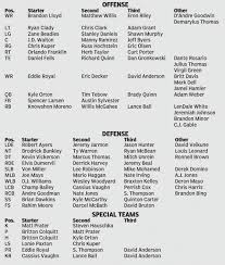 Denver Broncos Preseason Depth Chart The Denver Post