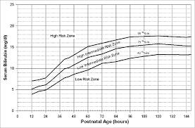 Figure 2 From Neonatal Jaundice Semantic Scholar