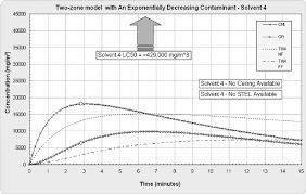 Mod Chart Ih Mod Chart Of 0 To 15 Min Model Concentrations For Near