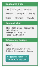 Cbd Chart How Much Cbd Oil Should I Give My Dog Vet Cbd Dosing Chart