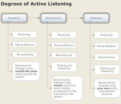 the importance of listening public speaking speech communication active listening