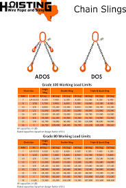 Chain Sling Chart Chain Sling Chart Hoisting Wire Rope And Sling