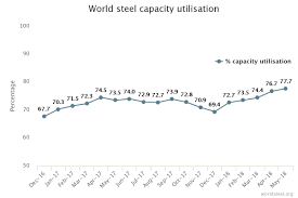World Steel Association May 2018 Crude Steel Production Up