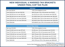 tcja individual and married filing jointly tax brackets under final gop tax plan
