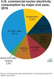 Us Energy Consumption Pie Chart A Pie Chart Showing The Use Of Electricity In The U S