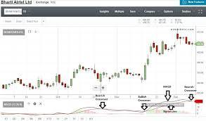 Bharti Airtel Stock Chart Bharti Airtel Airtel Ab Capital Bandhan Tata Global