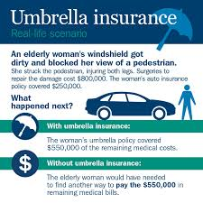 how umbrella insurance works if you injure a pedestrian