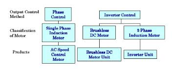 speed control methods of various types of speed control motors classificiation speed control motors