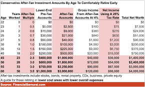 401k By Age Are You Saving Enough For Retirement