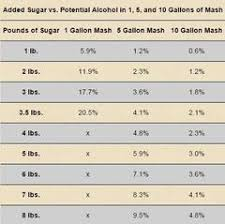 Sugar Alcohol Chart Distilling Potential Alcohol Table Clawhammer Supply