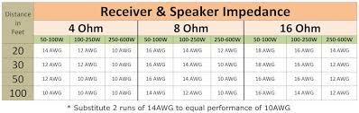Speaker Wire Gauge Distance Chart 80 Studious Speaker Wire Gauge Distance Chart