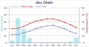 Weather In Abu Dhabi Expat Arrivals