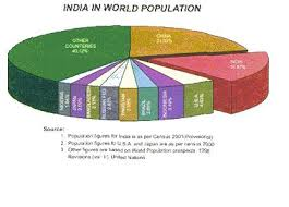 Population Chart Of Indian States Census Of India Area And Population