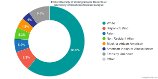 American Ethnic Groups Pie Chart University Of Oklahoma Norman Campus Diversity Racial