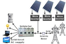 components of a solar electric generating system electrical4u Solar Panel Diagram With Explanation grid tie system with multiple micro inverters How Do Solar Panels Work