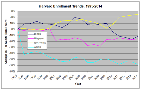 Harvard Chart Information Processing Free Harvard Fair Harvard