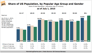 Us Population By Age Gender Chart