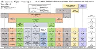 Dna Chart For Half Siblings Autosomal Dna Statistics Isogg Wiki