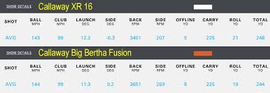 Driver Head Weight Chart Callaway Big Bertha Fusion Driver Review Golfalot