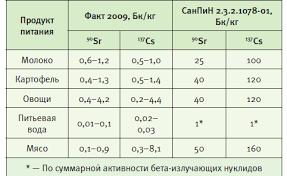 Отходы Реферат Скачать Радиоактивные Отходы Реферат Скачать