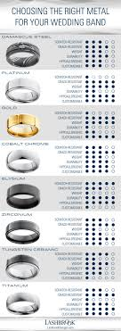 Modern Men Wedding Band Metal Comparing Type Of Material For
