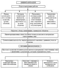 Условия проведения инвентаризации товарно материальных запасов  Рисунок 10 Схема проведения инвентаризации на РГКП РНПЦ МС проблем наркомании