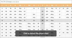 Chinese Sound Chart Vong Monyroth Vmonyroth On Pinterest