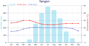 Climate And Weather Weather In Myanmar Burma