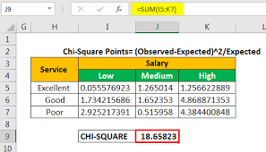 Chi Square Critical Value Chart Chi Square Test In Excel Step By Step Example To Apply Chi