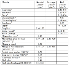 Density Chart Of Materials In G Cm3 Tbj Weight Or Volume For Handling Biochar And Biomass