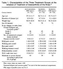 Comparison Of An Antiinflammatory Dose Of Ibuprofen An