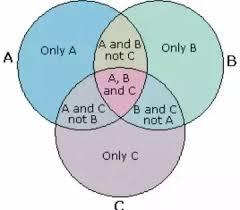 A U B U C Venn Diagram What Is N Aubuc Equal To Quora