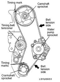mitsubishi mirage de how to change a timing belt on a mitsubishi to set the belt tension loosen the tensioner bolt and allow spring tension to tighten against the belt then give it just a slight helping hand before
