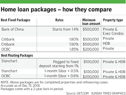 Should I Refinance My Housing Loan 10 Things To Consider